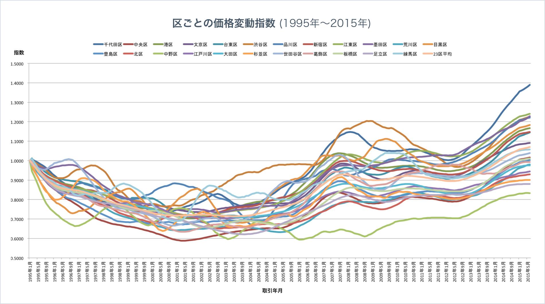 区ごとの価格変動指数(1995年〜2015年)